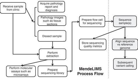 journalmendelims  web based laboratory information
