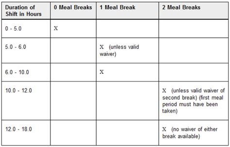 Meal Periods Payroll Link Inc