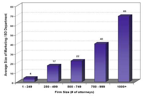 average big city law firm cmo salary   larry