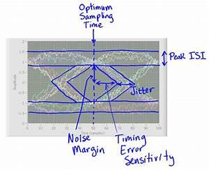 Eye Diagram  Eye Test  Eye Margin Uc774 Ub780   Uac1c Ub150  Uc815 Ub9ac