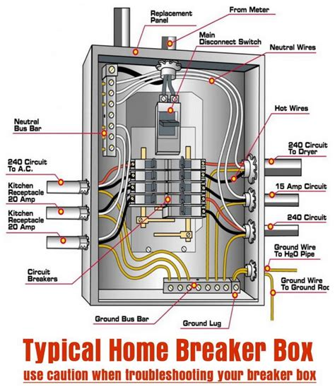 typical home breaker box diy tips tricks ideas repair electrical breakers home electrical
