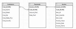 Mysql - Database Erd