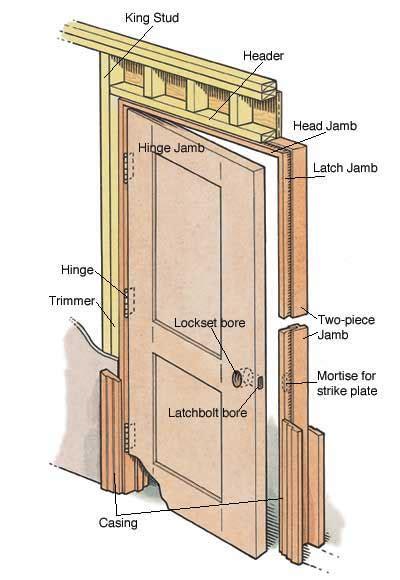 what does prehung door how to install a prehung door