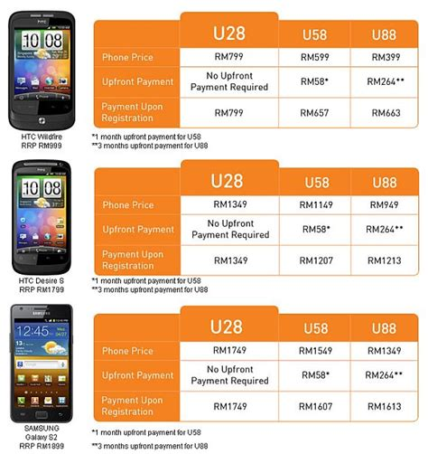 mobile phone bundling    postpaid plans
