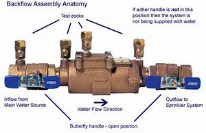 What Is The Purpose Of A Backflow Preventer