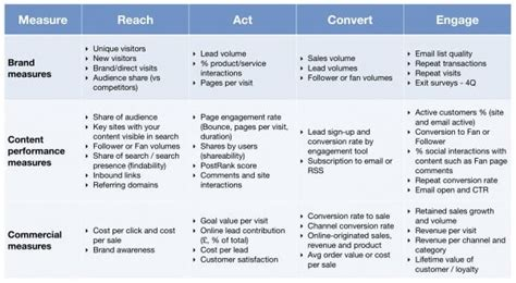 big questions  drive customer engagement smart