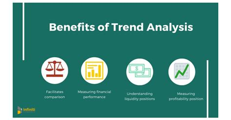 How Trend Analysis Can Help Your Business Better Analyze ...