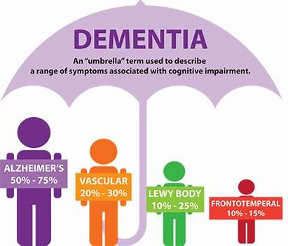 Dementia Types Alzheimer Brain Adults Older Diagnosis