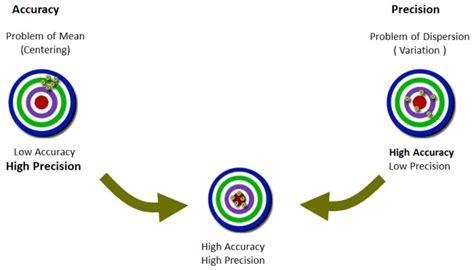 accuracy  precision international  sigma institute