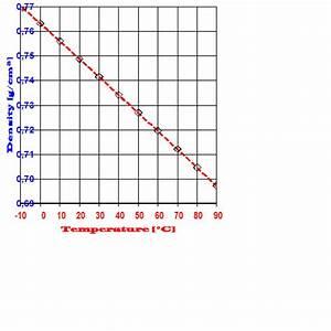 Volumen Mit Dichte Berechnen : dichte von fluiden m8 imeter ~ Themetempest.com Abrechnung