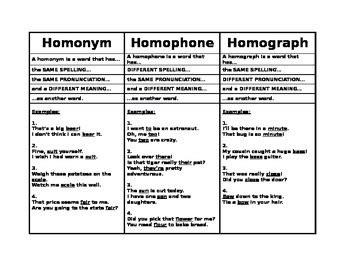 Homonym Homophone Homograph Reference Sheet W Examples By Nathanael Madden