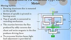 Single Phase Energy Meter Hd