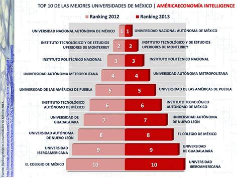 Las 10 Mejores Universidades De M 233 Xico universidades de m 233 xico la unam en el top 5 para el
