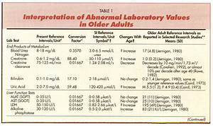 Interpretation Of Abnormal Laboratory Values In Older