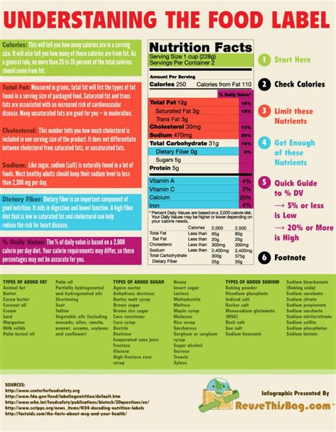 read  nutritional facts label