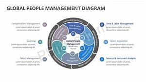 Global People Management Diagram