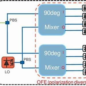 Block diagram of a fully-integrated optical coherent ...
