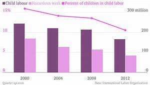 One in ten kids globally are child laborers—and that's ...