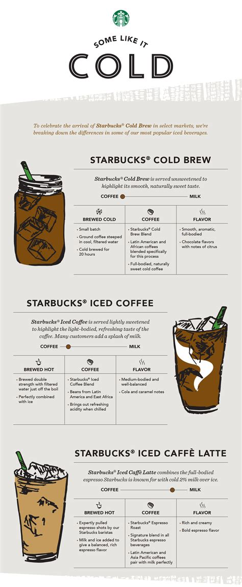 Why Starbucks' New Cold Brew Coffee Beats Their Iced Coffee   Shape Magazine