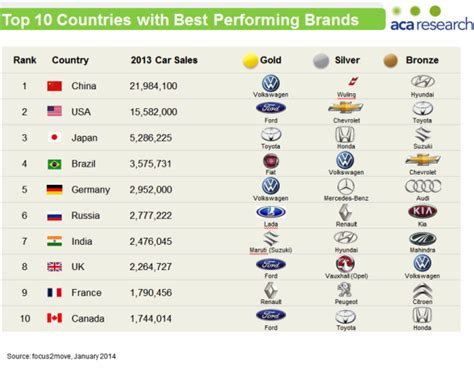 Global Car Sales 2013 The Medal Table