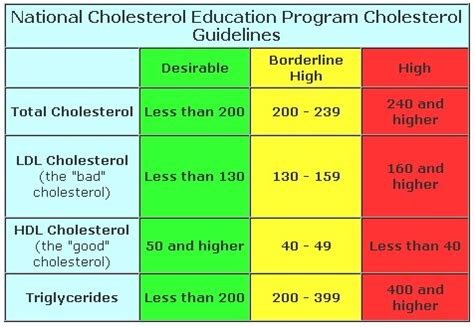 high cholesterol causes symptoms and how to naturally lower cholesterol fast natures gist
