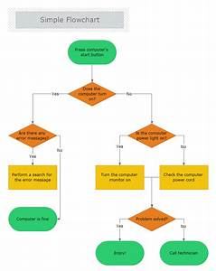 What Are The Advantages And Disadvantages Of A Flowchart