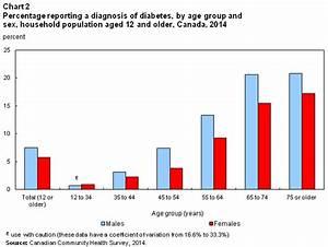 Статистика смерти от диабета