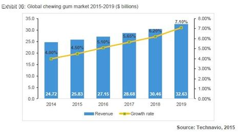 Chewing gum global market forecast: Growth or decline?