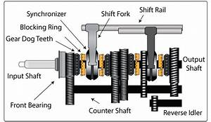 How Synchromesh Gearbox Works
