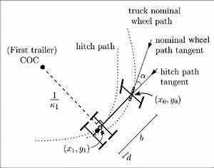 Trucks Steering Angle And Radius Of Curvature