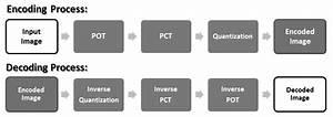 Jpeg Decoding Process  Pot  Photo Overlap