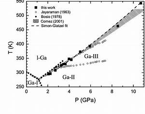 Phase Diagram Of Gallium  The Dashed Region Shows The