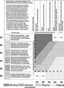 Proposed Gsi Chart For The Assessment Of Excavatability Of
