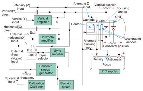 Cathode Ray Oscilloscope Cro Electricalu
