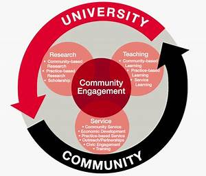 Community-Based Research and Scholarly Projects ...