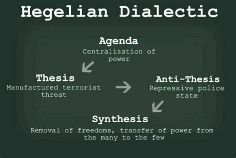 Asylum Boat Wake Up Call by The Politics Of Polarity The Hegelian Dialectic And Its