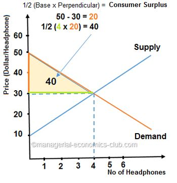 consumer surplus importance  managers