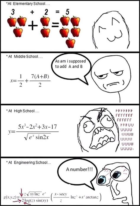 Different Levels Of by Different Levels Of Math Questions