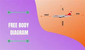What Is Free Body Diagram   Definition With Examples