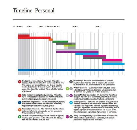personal timeline templates