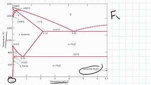 Introduction To Iron Carbon Phase Diagram