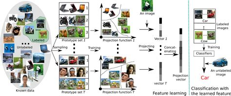 ensemble projection  semi supervised image classification