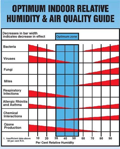 humidity comfort level wintertime indoor humidity levels building sciences llc