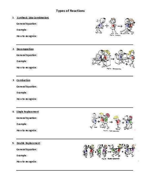 types of chemical reactions worksheet homeschooldressage com