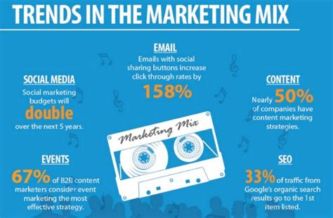 Digital Marketing Trends by 15 Digital Marketing Trends For 2016 That Could Destroy