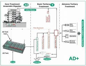 Green Sewage Treatment Plant Ad   Compact Sewage Treatment Plant  Waste Water Recycling  Mumbai