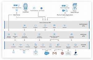 Salesforce Commerce Cloud Ocapi