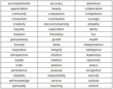 17 Best Images About Core Values On Pinterest  Portal. What Is A Fax Cover Sheet Used For Template. What Is A Apa Format Example Template. Sample Freelance Writer Resumes Template. Microsoft Word 4x6 Template. Shirt Templates. Personalized Frozen Birthday Invitations Template. Family Tree In Powerpoint. 2016 Calendar Template Indesign