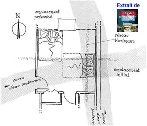 orientation lit chambre cas géobiologiques témoignages et récits conscience verte