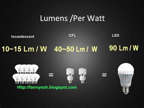 lumens per watt incandescent vs led